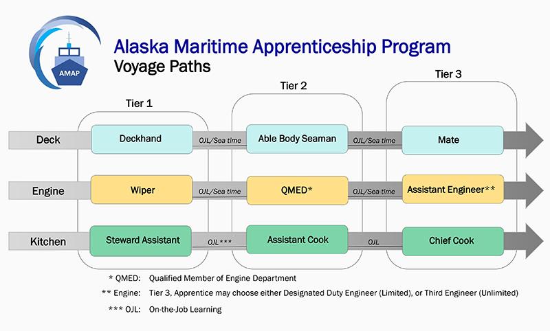 Apprenticeship – Alaska Maritime Apprenticeship Program